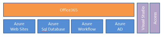 Windows Azure and Office 365 - ScottGu's Blog